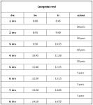 Bővebben: Órarend és busz menetrend változás!